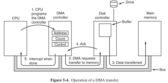 principles of i  o hardware